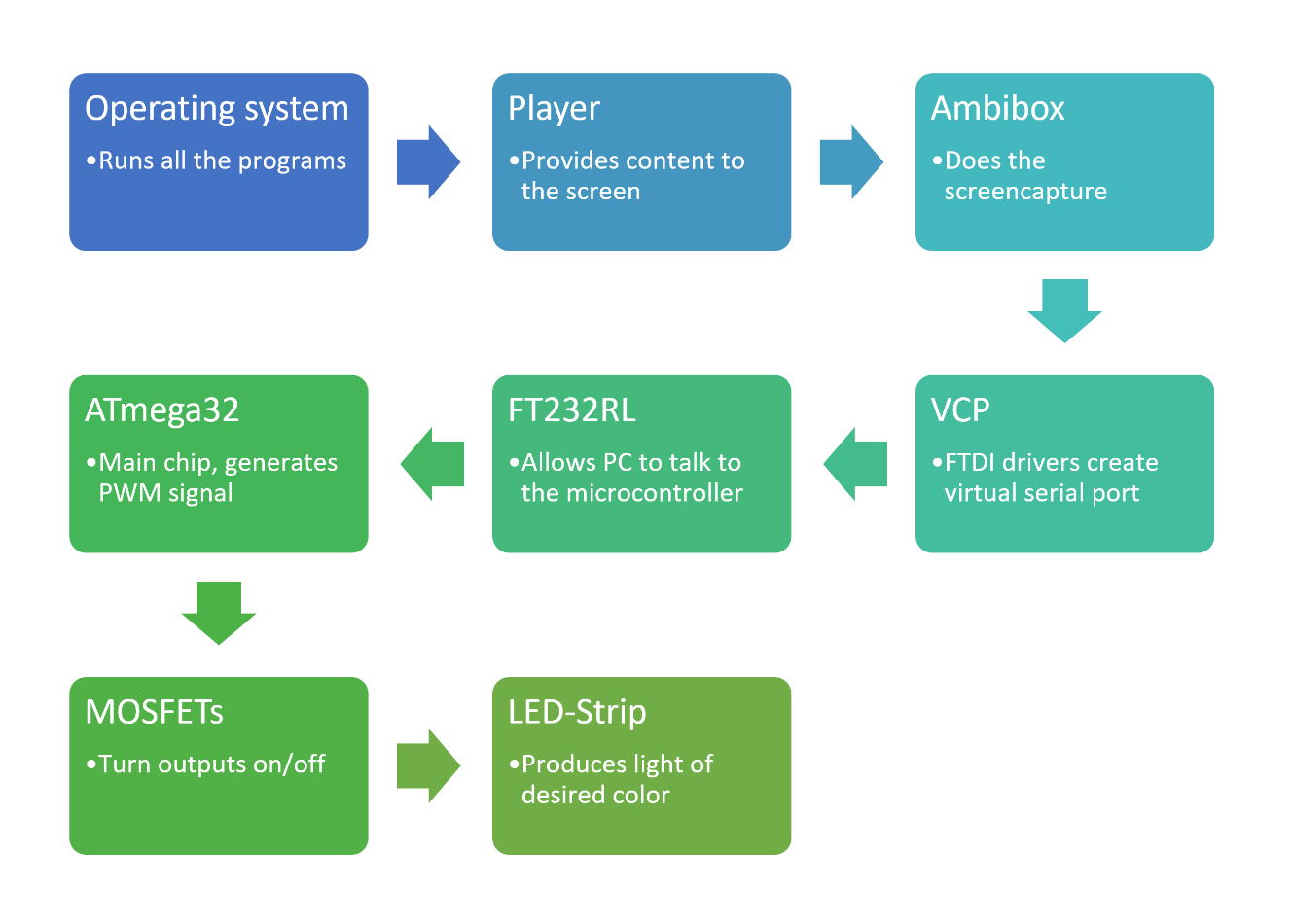 LiveLight System Flow Chart